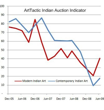 IndiaAuctionIndicatorJun09_edited