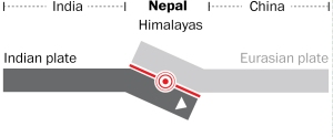 Nepal is prone to earthquakes because it is at the junction of the Indian and Eurasian tectonic plates. The Himalayas were created when the plates collided millions of years ago, and the still-moving Indian plate pushes the mountains a few millimeters higher every year.- Washington Post