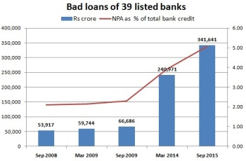 bad-loans-of-39-banks-FirstPost