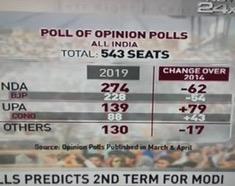 NDTV poll