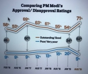 Modi ratings IMG_6262